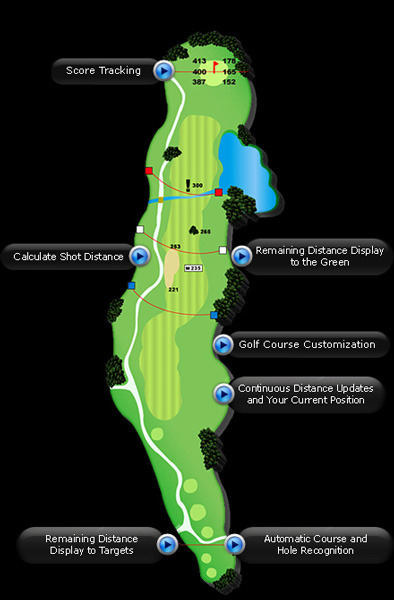 How Golf Buddy GPS Works